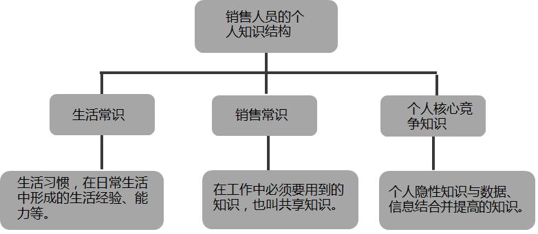 销售知识结构.png